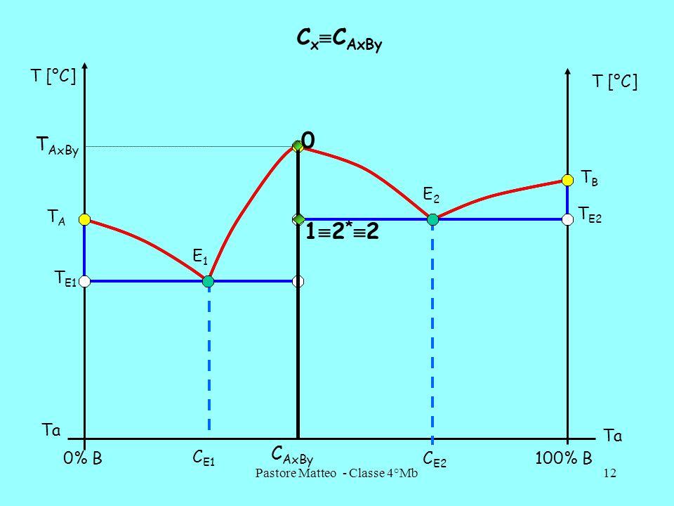 Pastore Matteo - Classe 4°Mb12 C x C AxBy 0% B100% B T [°C] Ta C AxBy C E1 C E2 E1E1 E2E2 TATA T AxBy TBTB T E1 T E2 0 1 2 * 2