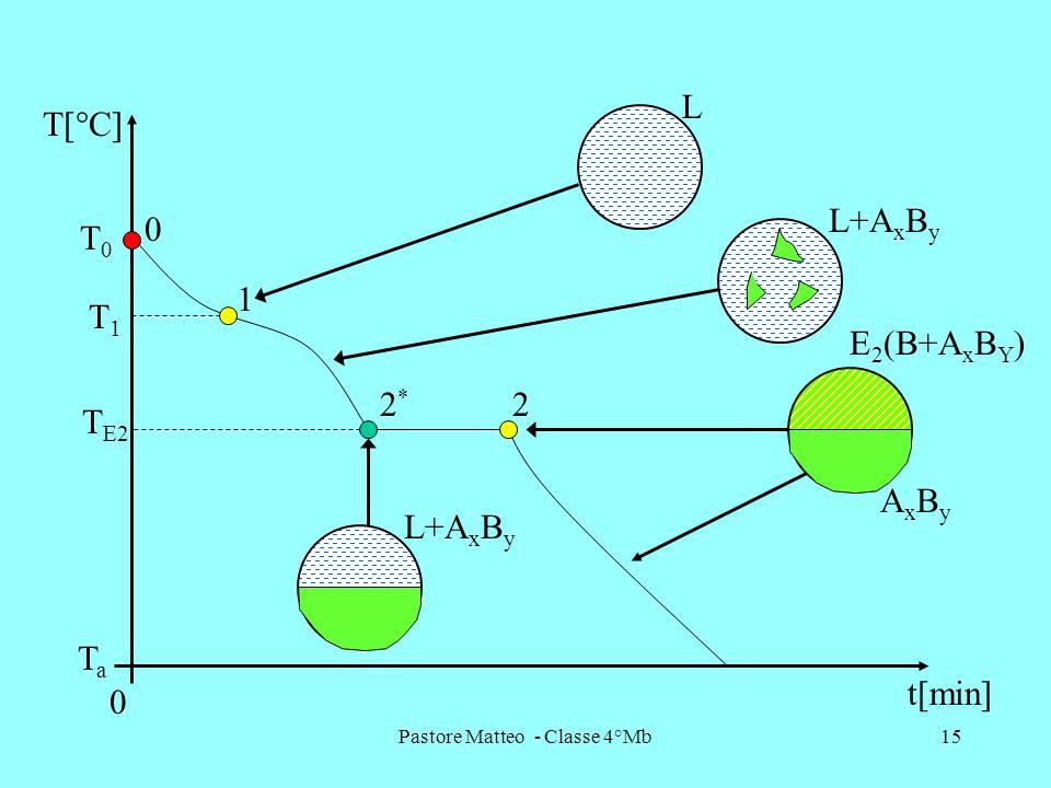 Pastore Matteo - Classe 4°Mb15 1 22*2* T[°C] t[min] 0 TaTa T1T1 T E2 T0T0 0 L L+A x B y AxByAxBy E 2 (B+A x B Y )