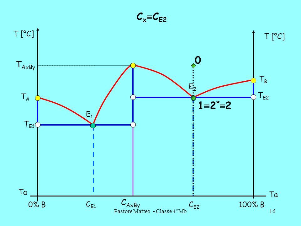 Pastore Matteo - Classe 4°Mb16 C x C E2 C AxBy T [°C] 0% B100% B Ta T AxBy T E1 T E2 TATA TBTB C E1 C E2 E1E1 E2E2 1 2 * 2 0