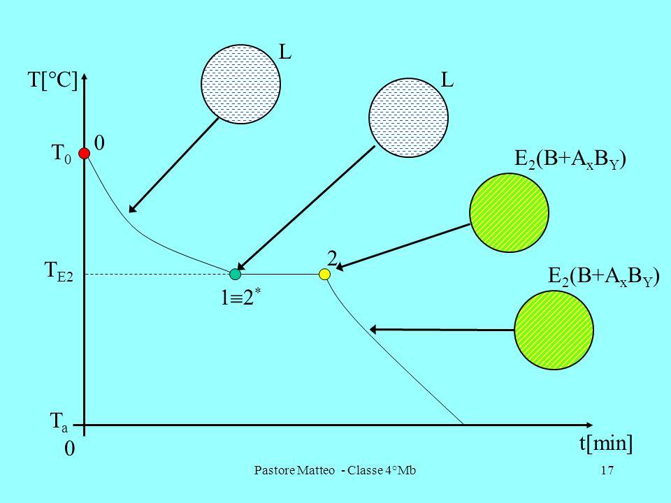 Pastore Matteo - Classe 4°Mb17 T E2 2 1 2 * T[°C] t[min] 0 TaTa 0 T0T0 L E 2 (B+A x B Y ) L