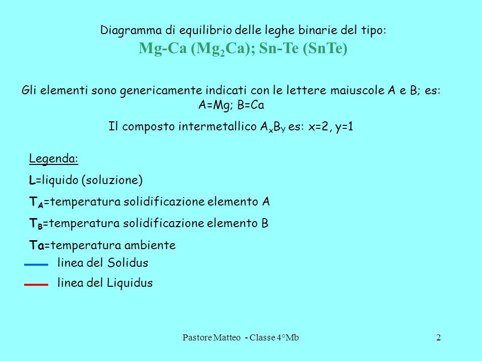 Pastore Matteo - Classe 4°Mb2 Diagramma di equilibrio delle leghe binarie del tipo: Mg-Ca (Mg 2 Ca); Sn-Te (SnTe) Gli elementi sono genericamente indi