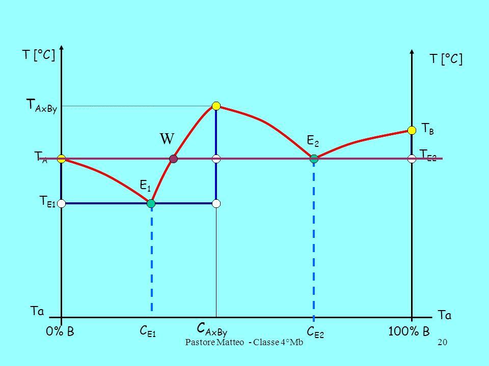 Pastore Matteo - Classe 4°Mb20 0% B100% B T [°C] Ta C AxBy C E1 C E2 E1E1 E2E2 TATA T AxBy TBTB T E1 T E2 W