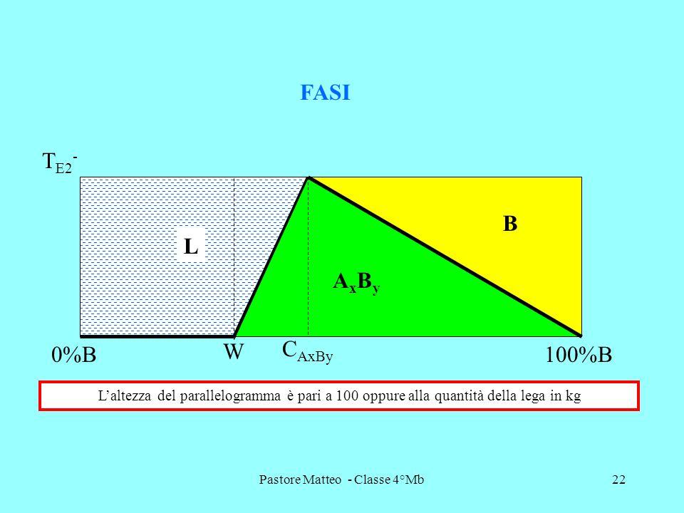Pastore Matteo - Classe 4°Mb22 T E2 - FASI L AxByAxBy B C AxBy W 0%B100%B Laltezza del parallelogramma è pari a 100 oppure alla quantità della lega in