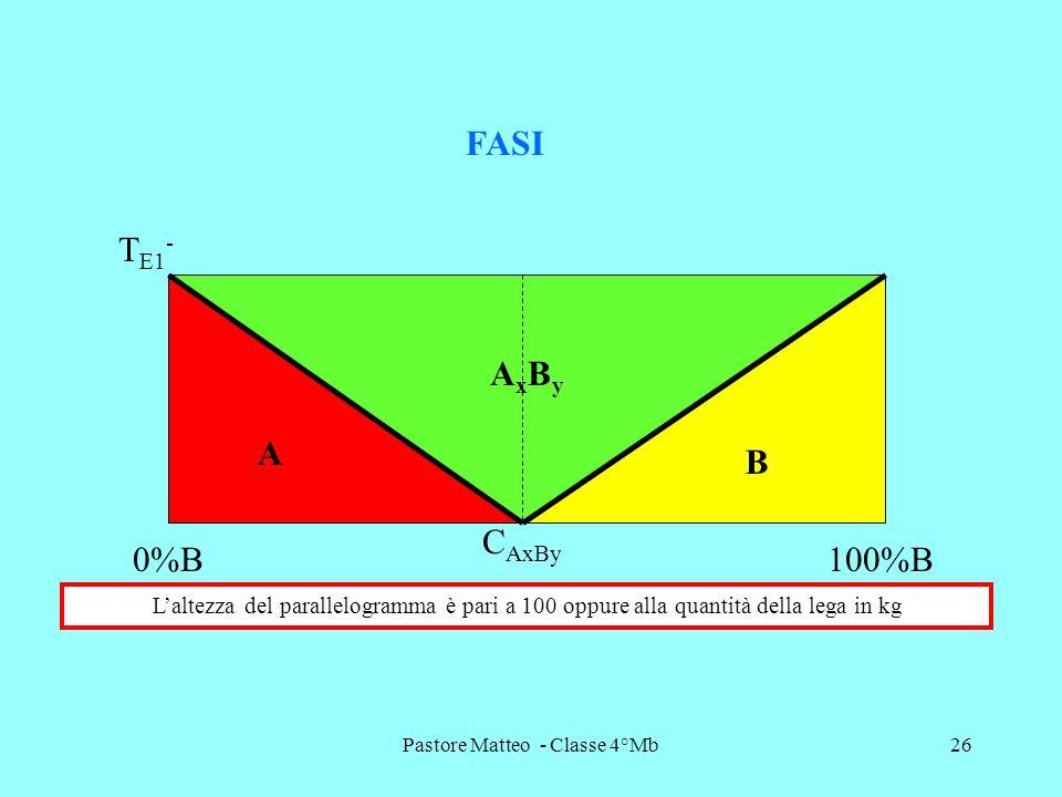 Pastore Matteo - Classe 4°Mb26 T E1 - FASI A AxByAxBy B C AxBy 0%B100%B Laltezza del parallelogramma è pari a 100 oppure alla quantità della lega in k