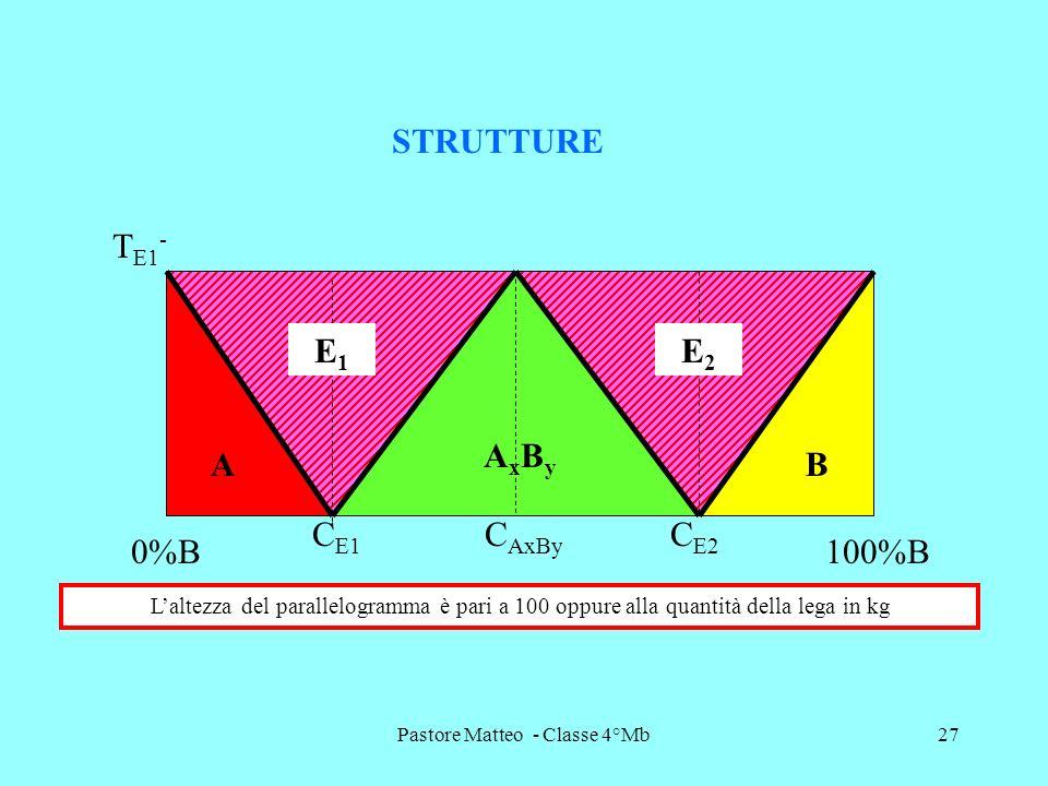Pastore Matteo - Classe 4°Mb27 T E1 - STRUTTURE A AxByAxBy B E2E2 E1E1 C AxBy C E2 C E1 0%B100%B Laltezza del parallelogramma è pari a 100 oppure alla