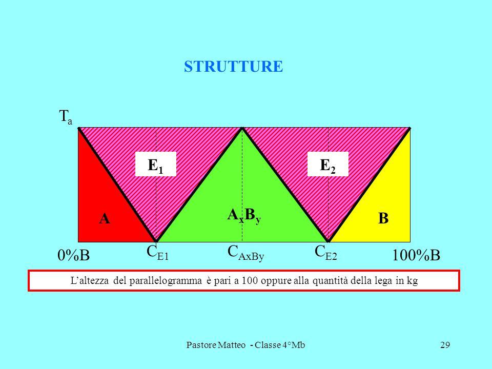 Pastore Matteo - Classe 4°Mb29 TaTa STRUTTURE A AxByAxBy B E2E2 E1E1 C AxBy C E2 C E1 0%B100%B Laltezza del parallelogramma è pari a 100 oppure alla q