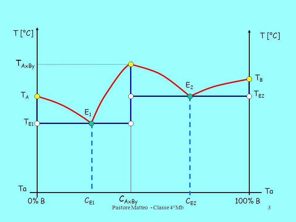 Pastore Matteo - Classe 4°Mb4 0% B100% B T [°C] Ta C AxBy C E1 C E2 E1E1 E2E2 TATA T AxBy TBTB T E1 T E2 Diagramma fasi L A+L A X B Y +L L+B L+A X B Y A+A X B Y A X B Y +B