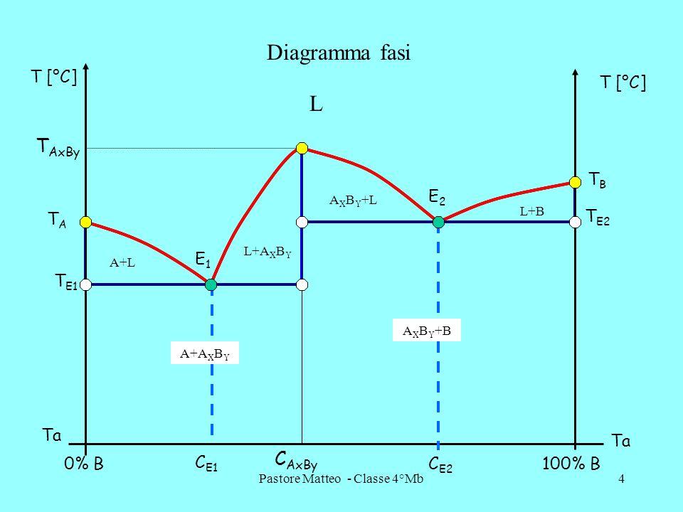 Pastore Matteo - Classe 4°Mb4 0% B100% B T [°C] Ta C AxBy C E1 C E2 E1E1 E2E2 TATA T AxBy TBTB T E1 T E2 Diagramma fasi L A+L A X B Y +L L+B L+A X B Y