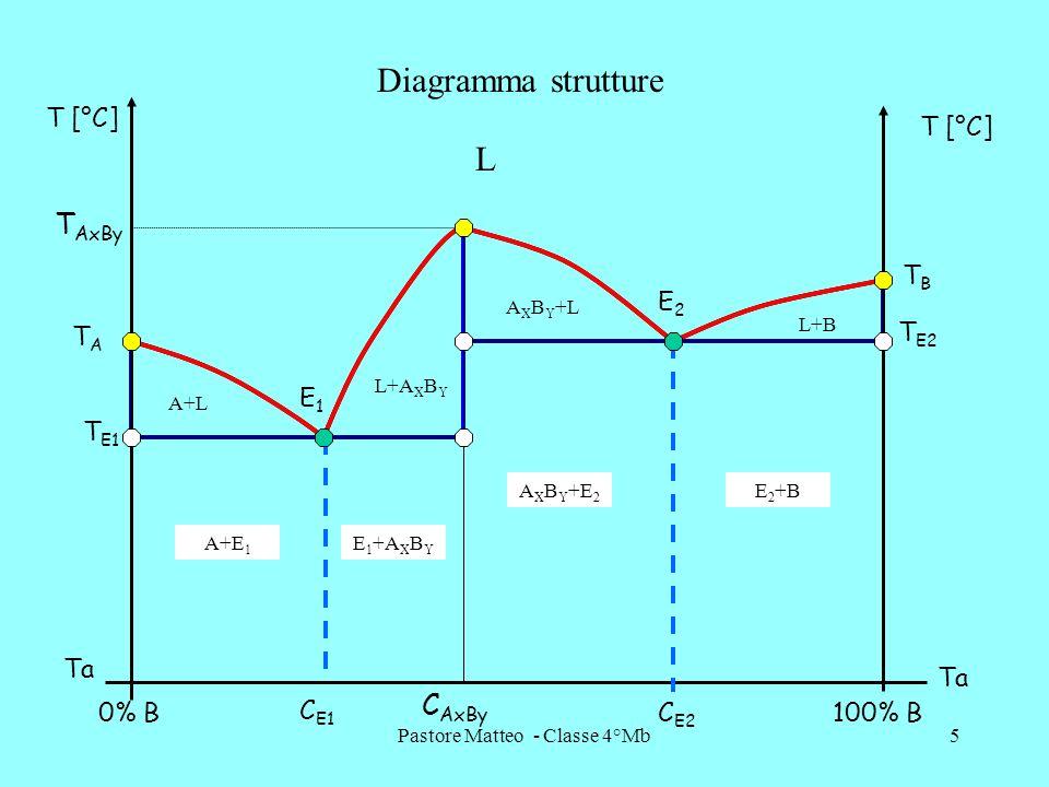 Pastore Matteo - Classe 4°Mb5 0% B100% B T [°C] Ta C AxBy C E1 C E2 E1E1 E2E2 TATA T AxBy TBTB T E1 T E2 Diagramma strutture L A+L A X B Y +L L+B L+A