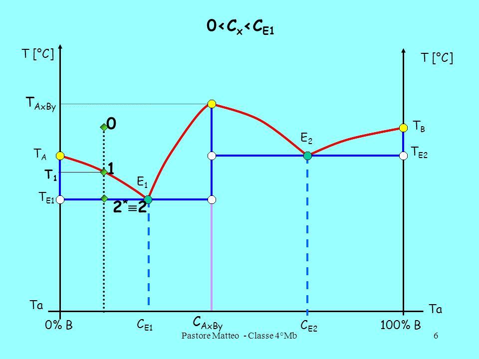 Pastore Matteo - Classe 4°Mb27 T E1 - STRUTTURE A AxByAxBy B E2E2 E1E1 C AxBy C E2 C E1 0%B100%B Laltezza del parallelogramma è pari a 100 oppure alla quantità della lega in kg