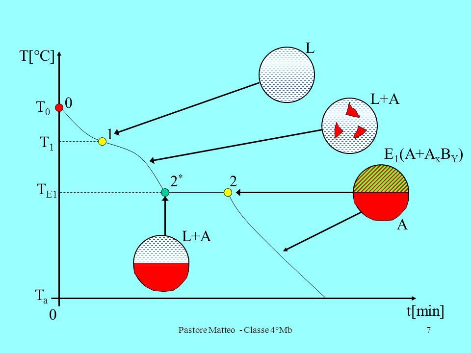 Pastore Matteo - Classe 4°Mb28 TaTa FASI A AxByAxBy B C AxBy 0%B 100%B Laltezza del parallelogramma è pari a 100 oppure alla quantità della lega in kg