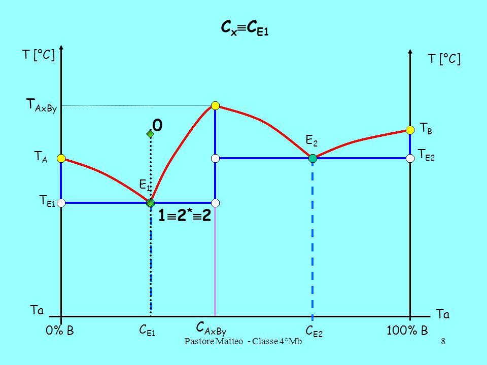 Pastore Matteo - Classe 4°Mb29 TaTa STRUTTURE A AxByAxBy B E2E2 E1E1 C AxBy C E2 C E1 0%B100%B Laltezza del parallelogramma è pari a 100 oppure alla quantità della lega in kg
