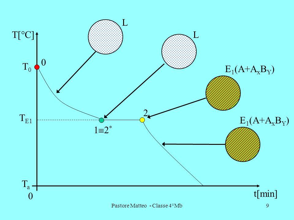 Pastore Matteo - Classe 4°Mb9 T E1 2 1 2 * T[°C] t[min] 0 TaTa 0 T0T0 L E 1 (A+A x B Y ) L