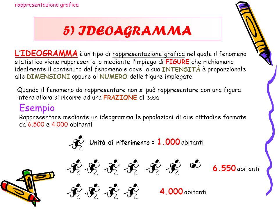 5) IDEOAGRAMMA LIDEOGRAMMA è un tipo di rappresentazione grafica nel quale il fenomeno statistico viene rappresentato mediante limpiego di FIGURE che
