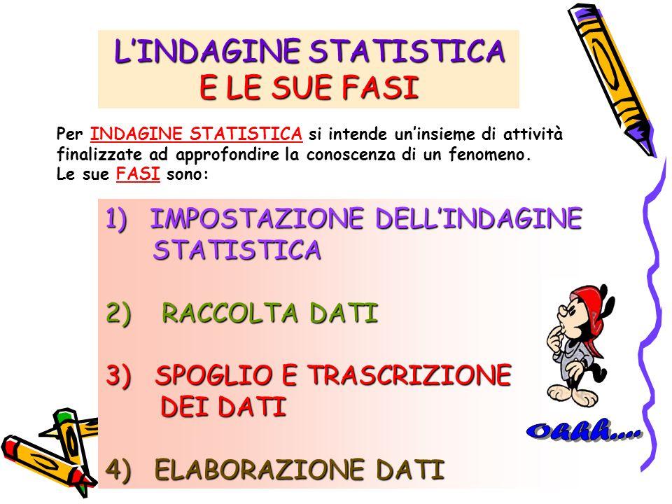 LINDAGINE STATISTICA LINDAGINE STATISTICA E LE SUE FASI 1) IMPOSTAZIONE DELLINDAGINE STATISTICA STATISTICA 2) RACCOLTA DATI 3) SPOGLIO E TRASCRIZIONE