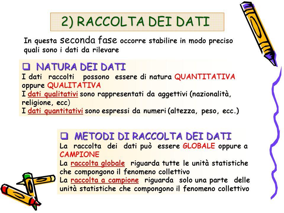 2) RACCOLTA DEI DATI 2) RACCOLTA DEI DATI NATURA DEI DATI NATURA DEI DATI I dati raccolti possono essere di natura QUANTITATIVA oppure QUALITATIVA I d