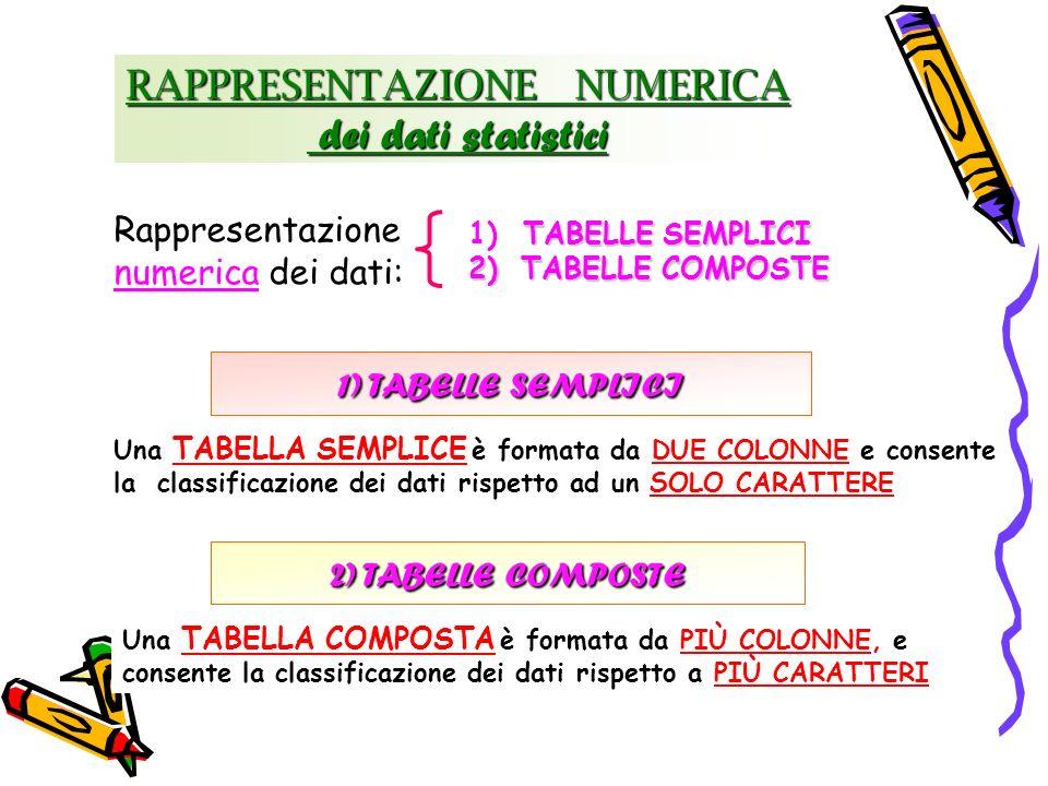 RAPPRESENTAZIONE NUMERICA dei dati statistici dei dati statistici Rappresentazione numerica dei dati: TABELLE SEMPLICI 1) TABELLE SEMPLICI 2)TABELLE C