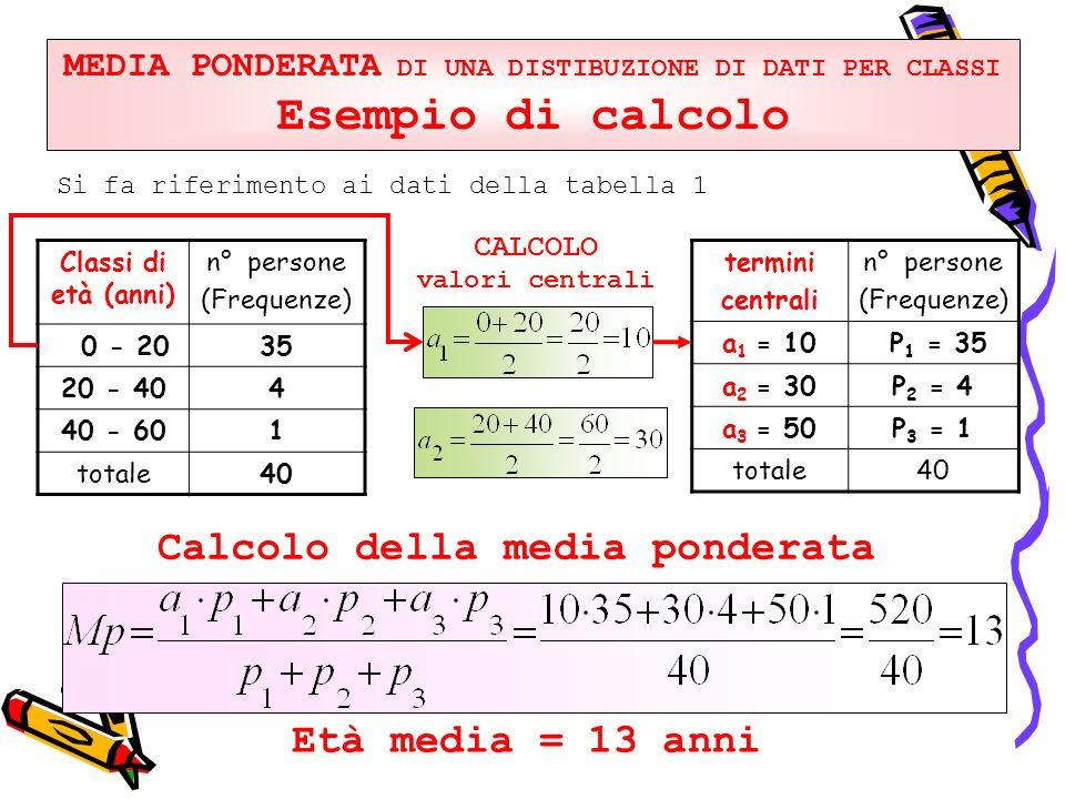 MEDIA PONDERATA DI UNA DISTIBUZIONE DI DATI PER CLASSI Esempio di calcolo Si fa riferimento ai dati della tabella 1 Classi di età (anni) n° persone (F
