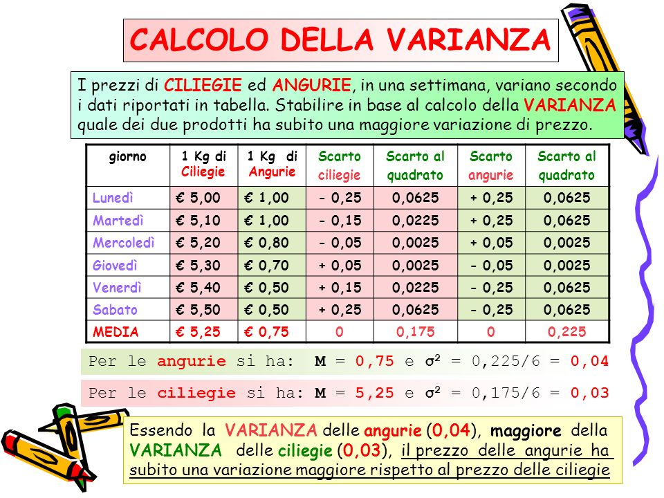 CALCOLO DELLA VARIANZA giorno1 Kg di Ciliegie 1 Kg di Angurie Scarto ciliegie Scarto al quadrato Scarto angurie Scarto al quadrato Lunedì 5,00 1,00- 0