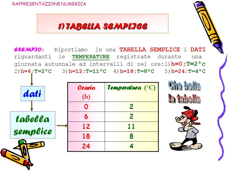 2) TABELLA COMPOSTA RAPPRESENTAZIONE NUMERICA ESEMPIO : Riportiamo in una TABELLA COMPOSTA i DATI riguardanti le ALTEZZE (h) ed i PESI (P) di una famiglia di quattro persone: 1) Padre; h = 175 cm; p = 80 kg 3) Figlio h = 180 cm; p = 74 kg 2) Madre: h = 170 cm; p = 64 kg 4) Figlia h = 173 cm; p = 60 kg dati tabella composta Componente nucleo altezza h = cm peso P = kg Padre17580 Madre17064 Figlio18074 Figlia17360