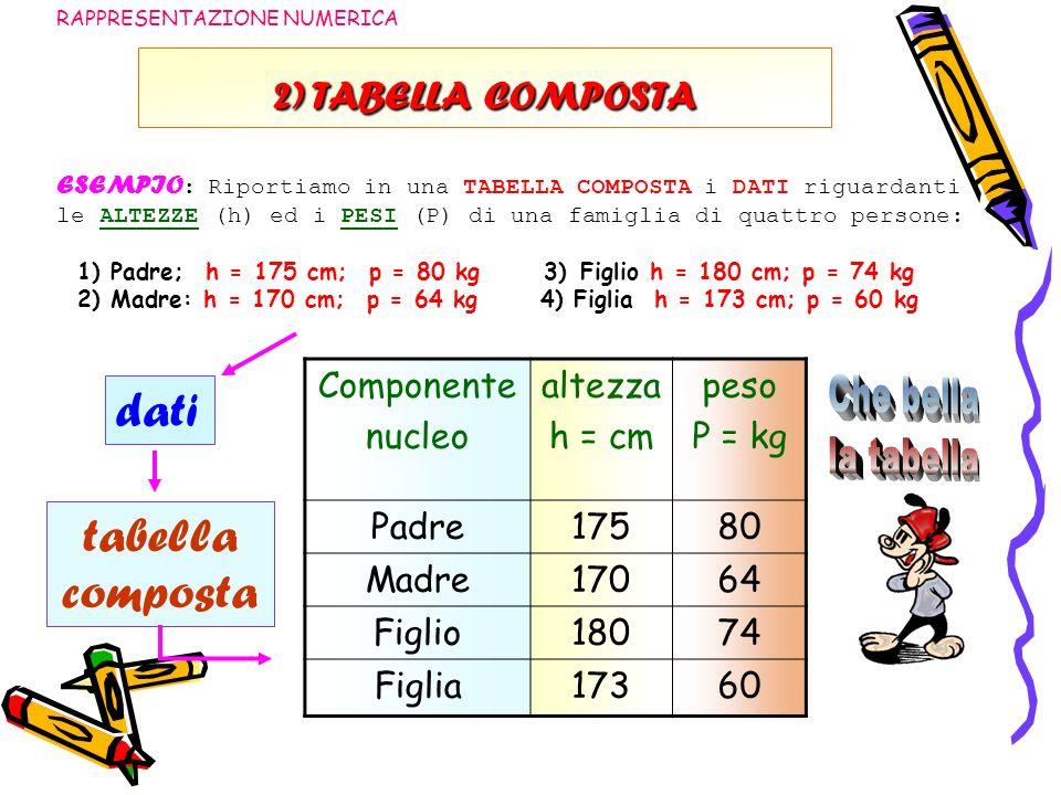 2) TABELLA COMPOSTA RAPPRESENTAZIONE NUMERICA ESEMPIO : Riportiamo in una TABELLA COMPOSTA i DATI riguardanti le ALTEZZE (h) ed i PESI (P) di una fami