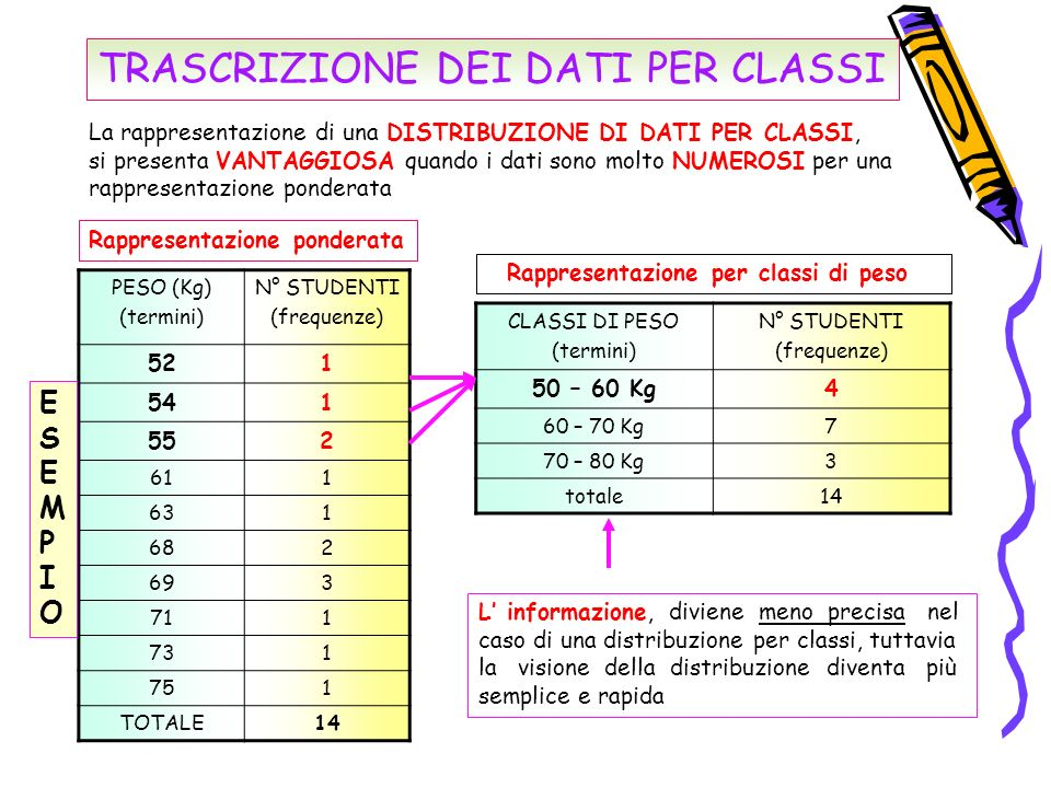 RAPPRESENTAZIONI GRAFICHE dei dati statistici dei dati statistici I GRAFICI possono essere di diverso tipo : Le INFORMAZIONI che derivano da una raccolta dati sono più evidenti se sono visualizzate attraverso GRAFICI Rappresentazioni grafiche dei dati : DIAGRAMMI CARTESIANI 1) DIAGRAMMI CARTESIANI 2) ISTOGRAMMI 3) IDEOGRAMMI 4) DIAGRAMMI A TORTA