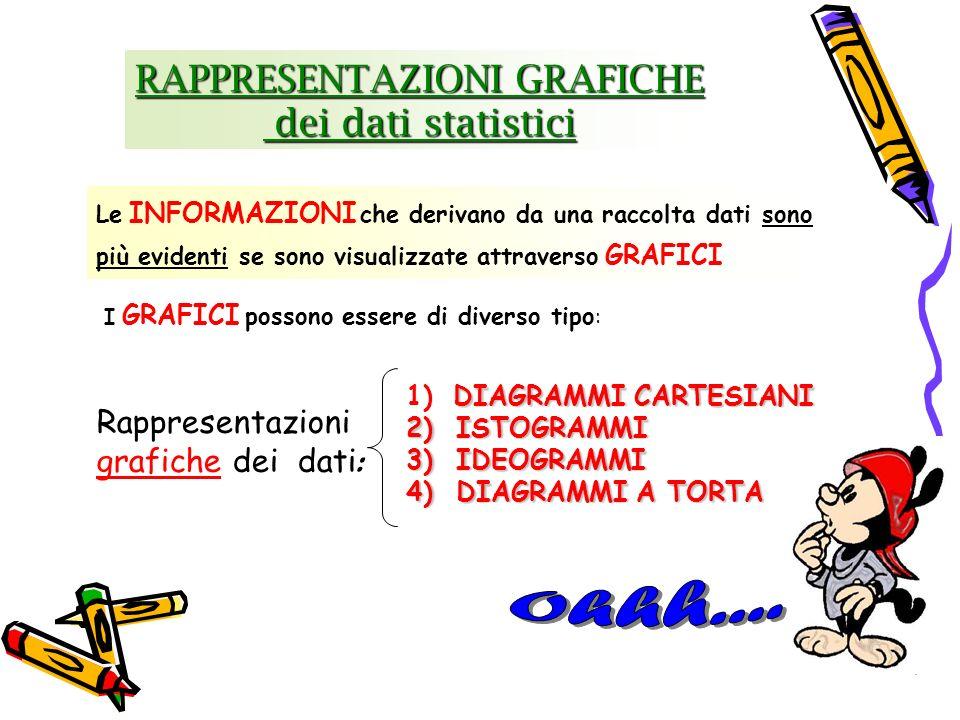 RAPPRESENTAZIONI GRAFICHE dei dati statistici dei dati statistici I GRAFICI possono essere di diverso tipo : Le INFORMAZIONI che derivano da una racco