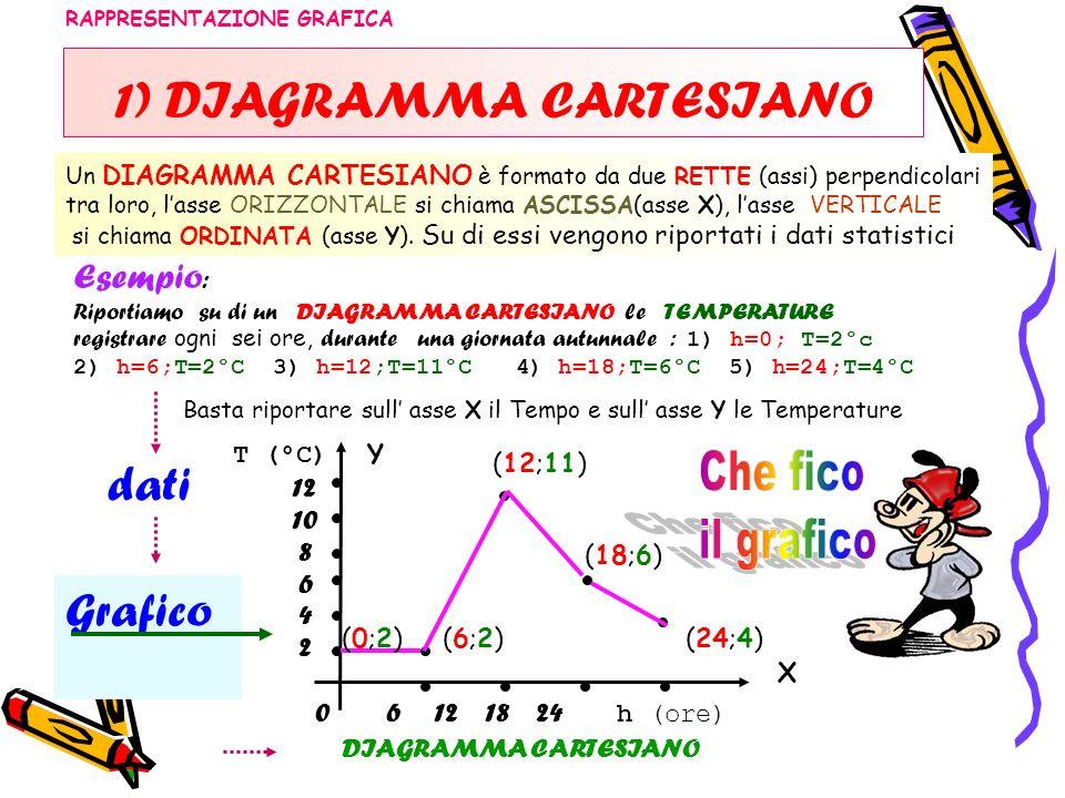 1) DIAGRAMMA CARTESIANO Esempio : Riportiamo su di un DIAGRAMMA CARTESIANO le TEMPERATURE registrare ogni sei ore, durante una giornata autunnale : 1)
