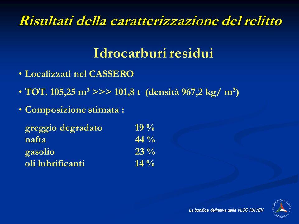 La bonifica definitiva della VLCC HAVEN Idrocarburi residui Localizzati nel CASSERO TOT. 105,25 m 3 >>> 101,8 t (densità 967,2 kg/ m 3 ) Composizione