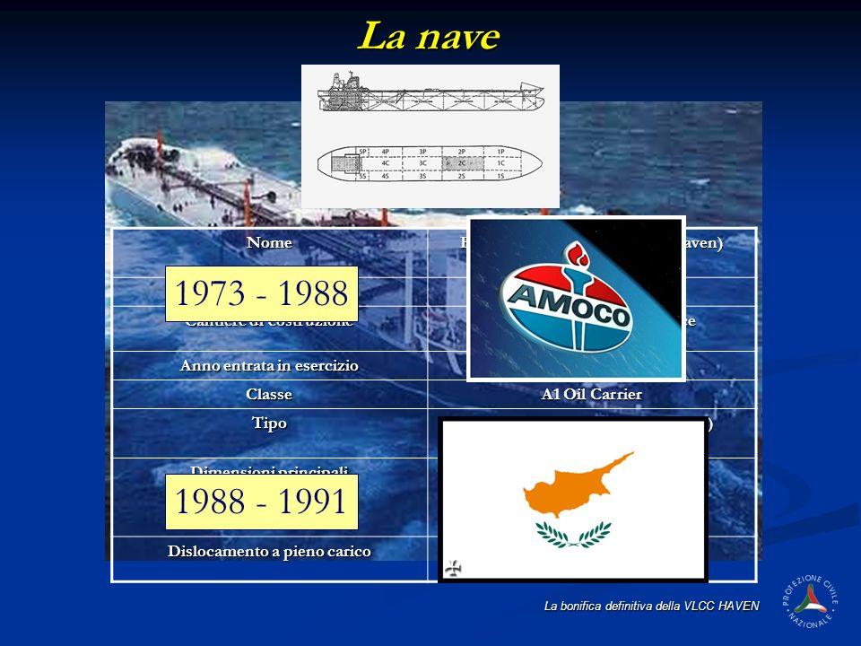 La bonifica definitiva della VLCC HAVEN Nome HAVEN (ex. Amoco Milford Haven) BandieraCIPRO Cantiere di costruzione Asterillos Espanoles - Cadice Anno