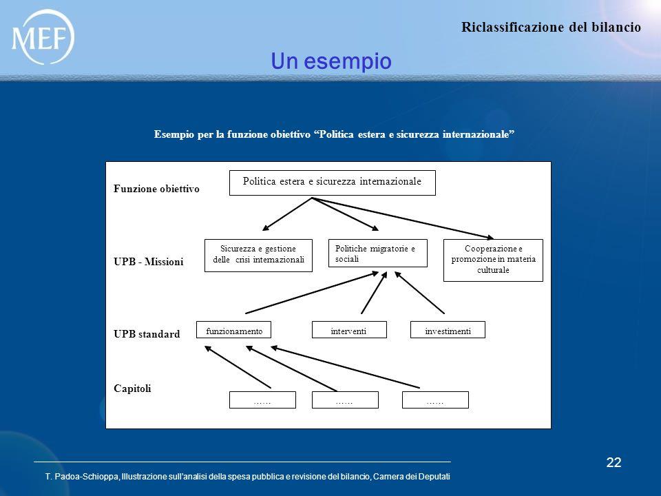 T. Padoa-Schioppa, Illustrazione sullanalisi della spesa pubblica e revisione del bilancio, Camera dei Deputati 22 Un esempio Riclassificazione del bi