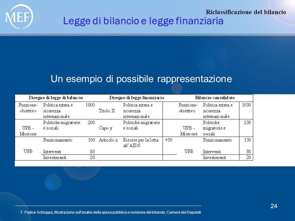 T. Padoa-Schioppa, Illustrazione sullanalisi della spesa pubblica e revisione del bilancio, Camera dei Deputati 24 Legge di bilancio e legge finanziar