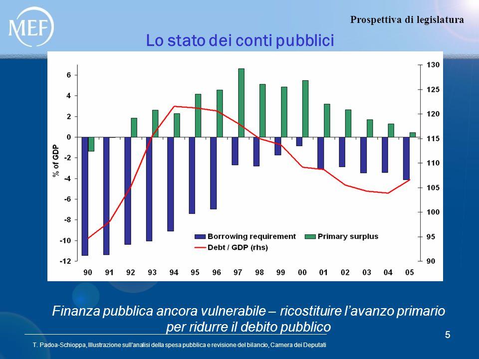 T. Padoa-Schioppa, Illustrazione sullanalisi della spesa pubblica e revisione del bilancio, Camera dei Deputati 5 Lo stato dei conti pubblici Prospett