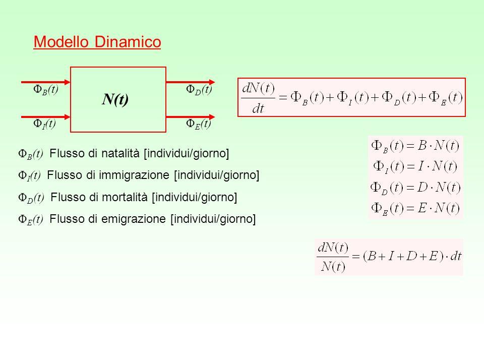 Popolazioni Pluricellulari Età fisiologica N 1 (t)N 2 (t)N 3 (t)N 4 (t) Ciclo Vitale uovo k = 1 larva k = 2 pupa k = 3 adulto k = 4 Stadi fenologici Popolazione con struttura detà α = 0 per t = 0 ingresso α = 1 per t = t k uscita R[T] Tasso di sviluppo