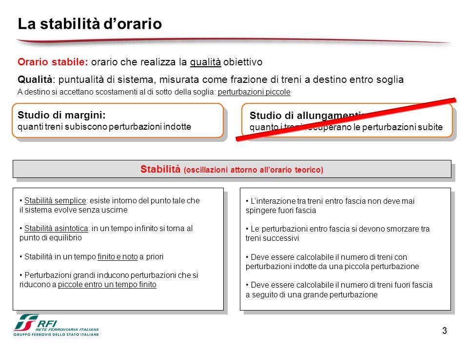 3 La stabilità dorario Orario stabile: orario che realizza la qualità obiettivo Qualità: puntualità di sistema, misurata come frazione di treni a dest