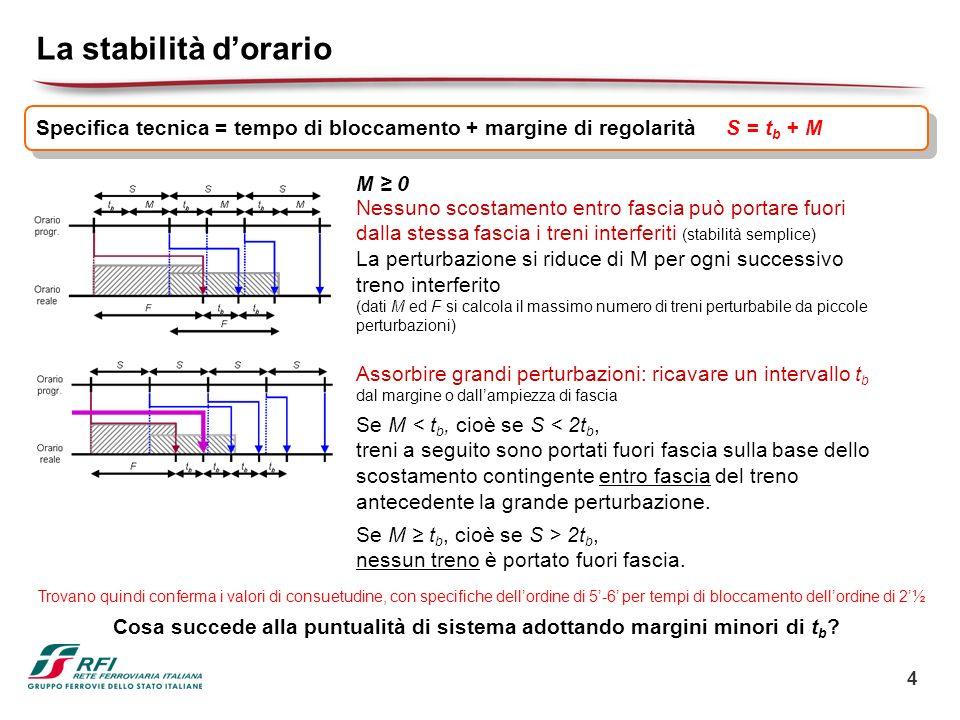 4 La stabilità dorario Assorbire grandi perturbazioni: ricavare un intervallo t b dal margine o dallampiezza di fascia Se M < t b, cioè se S < 2t b, t