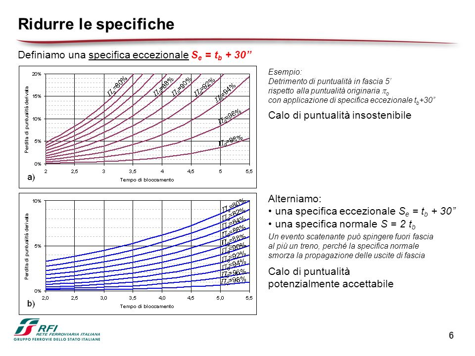6 Ridurre le specifiche Definiamo una specifica eccezionale S e = t b + 30 Esempio: Detrimento di puntualità in fascia 5 rispetto alla puntualità orig
