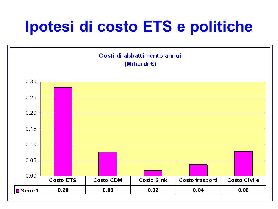 Ipotesi di costo ETS e politiche