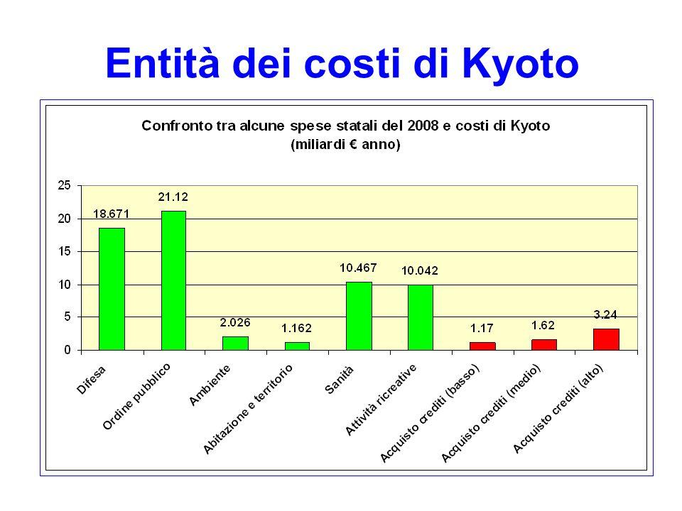 Entità dei costi di Kyoto