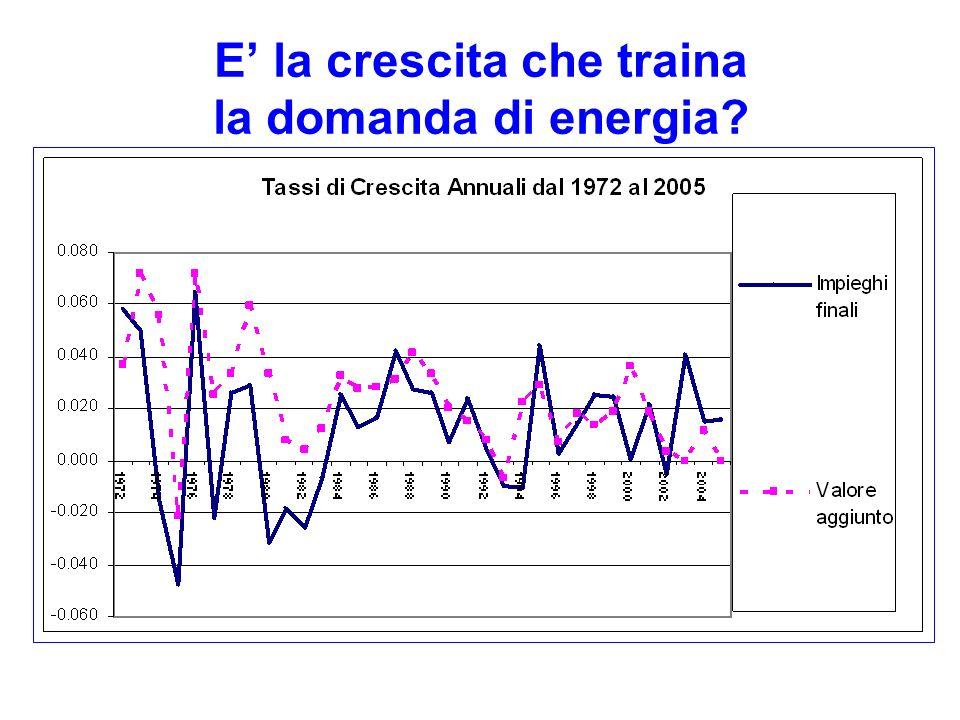 E la crescita che traina la domanda di energia?