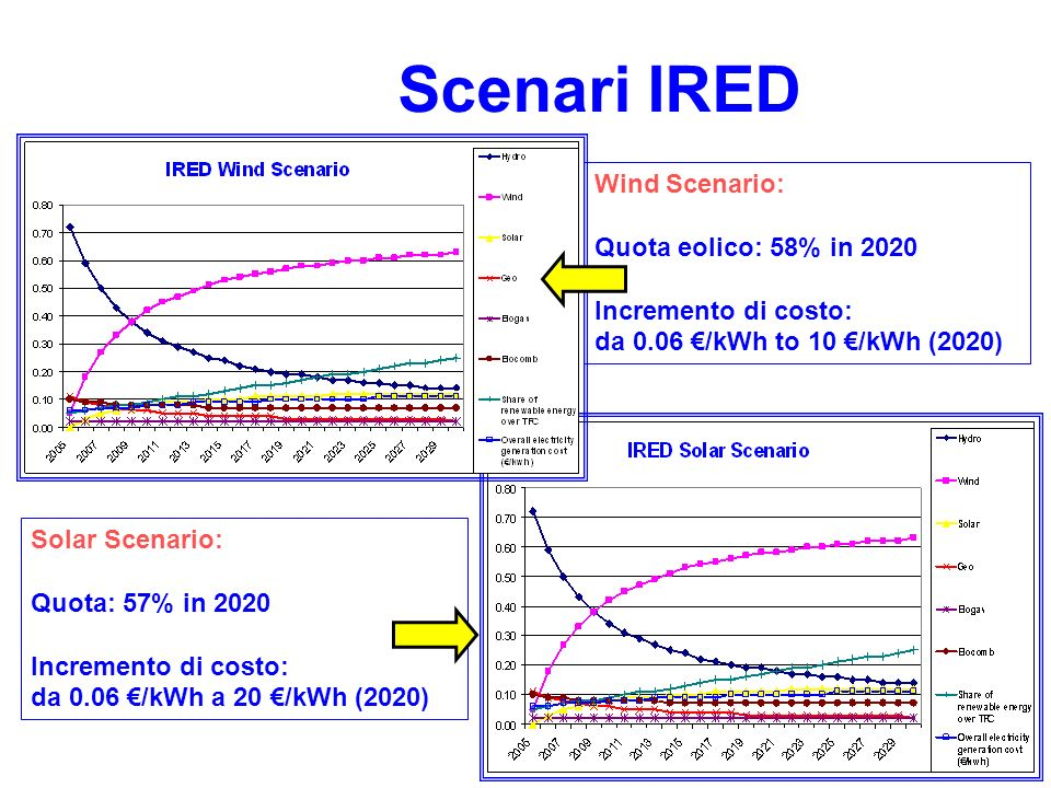 Scenari IRED Wind Scenario: Quota eolico: 58% in 2020 Incremento di costo: da 0.06 /kWh to 10 /kWh (2020) Solar Scenario: Quota: 57% in 2020 Incremento di costo: da 0.06 /kWh a 20 /kWh (2020)