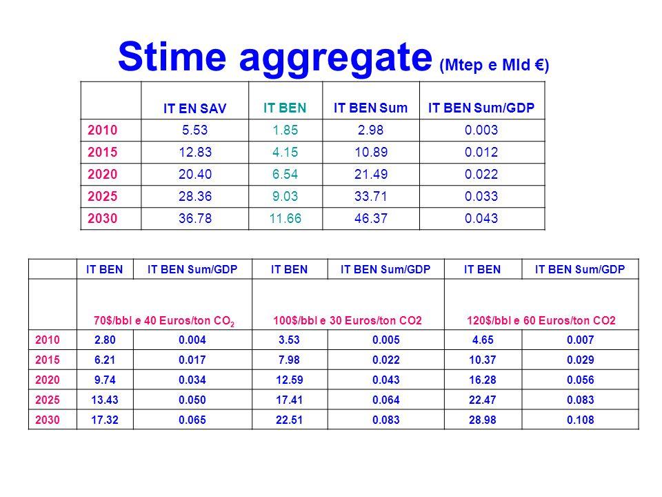 Stime aggregate (Mtep e Mld ) IT EN SAV IT BENIT BEN SumIT BEN Sum/GDP 20105.531.852.980.003 201512.834.1510.890.012 202020.406.5421.490.022 202528.369.0333.710.033 203036.7811.6646.370.043 IT BENIT BEN Sum/GDPIT BENIT BEN Sum/GDPIT BENIT BEN Sum/GDP 70$/bbl e 40 Euros/ton CO 2 100$/bbl e 30 Euros/ton CO2120$/bbl e 60 Euros/ton CO2 20102.800.0043.530.0054.650.007 20156.210.0177.980.02210.370.029 20209.740.03412.590.04316.280.056 202513.430.05017.410.06422.470.083 203017.320.06522.510.08328.980.108
