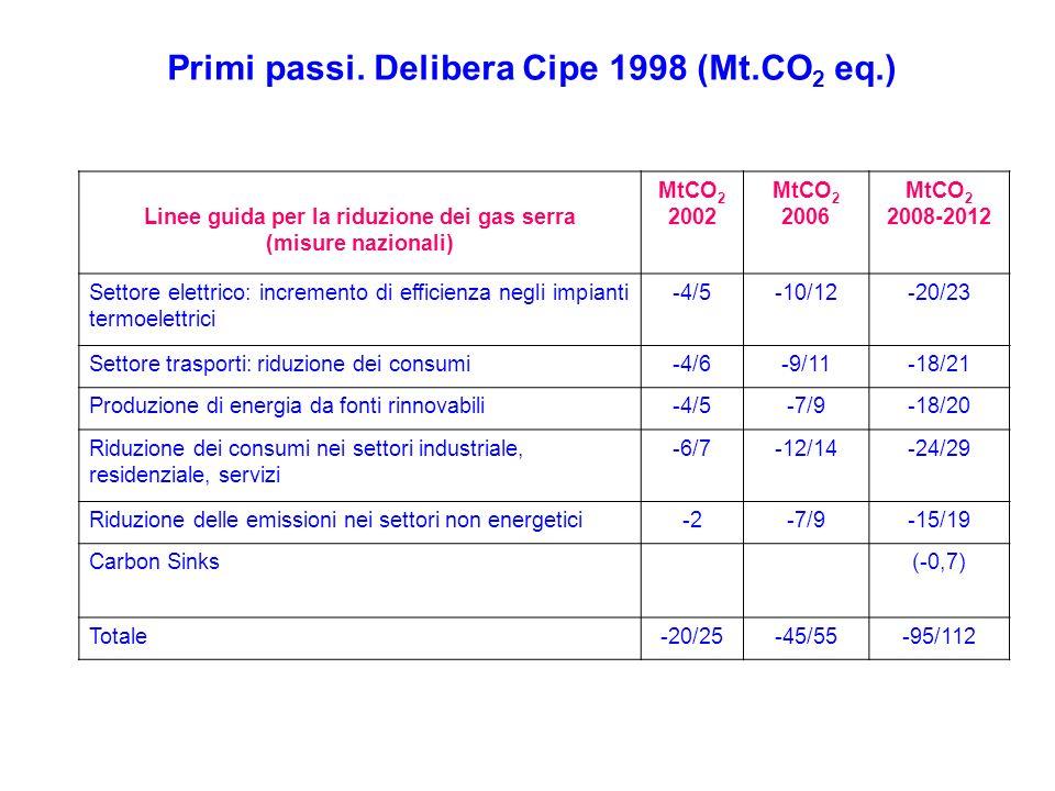 Alcune stime (Lorenzoni) 54 TWh di produzione elettrica da FR in sostituzione di gas naturale (550 g/kWh): 30 Mton CO 2 (costo complessivo: 6 Mld Euro) - 20% consumo interno lordo (150 Mtep al 2020), 2,35 t/tep gas: 70 Mton CO 2
