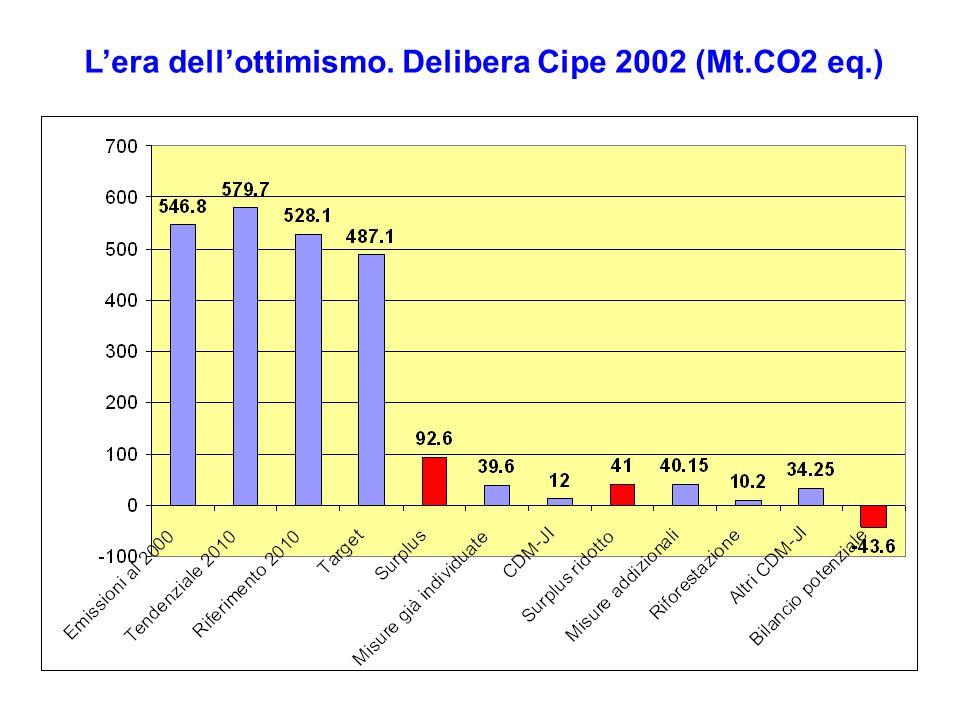 Lera dellottimismo. Delibera Cipe 2002 (Mt.CO2 eq.)