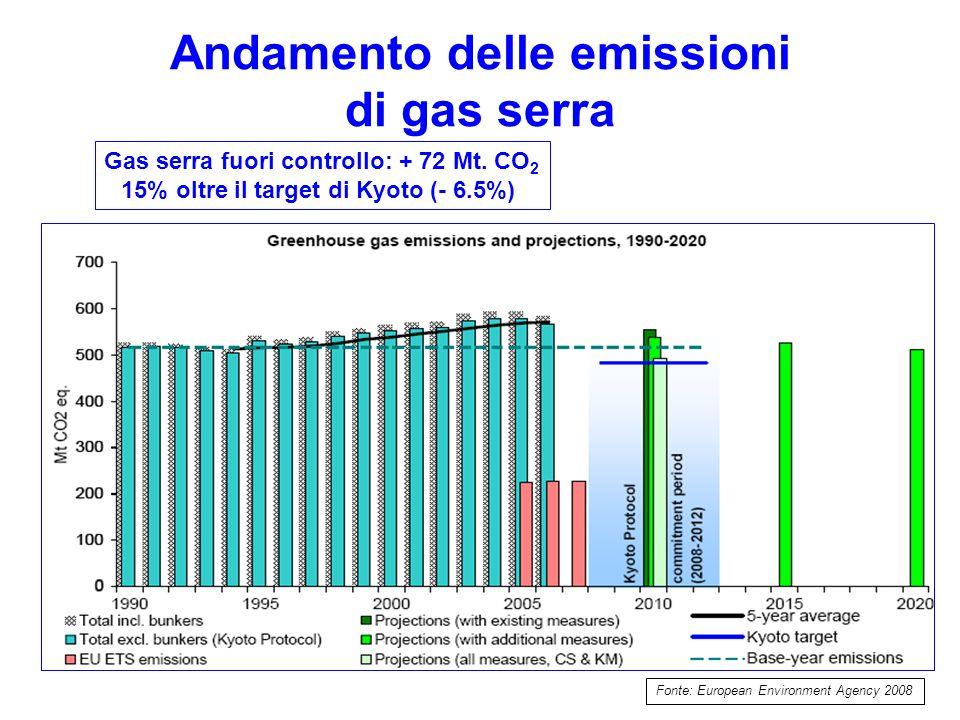 Andamento delle emissioni di gas serra Fonte: European Environment Agency 2008 Gas serra fuori controllo: + 72 Mt.