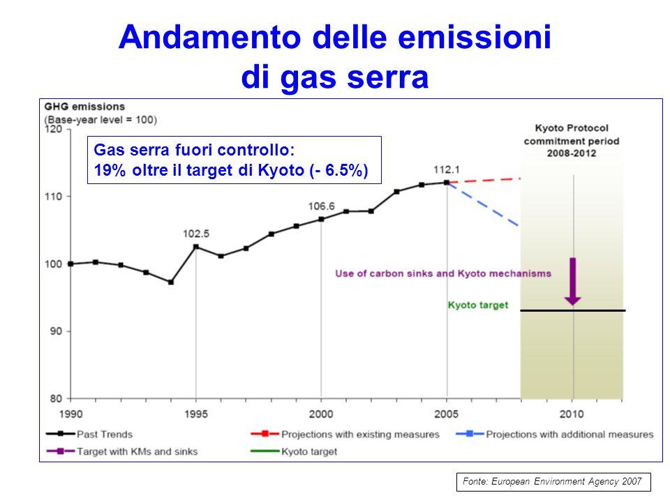 Andamento delle emissioni di gas serra Fonte: European Environment Agency 2007 Gas serra fuori controllo: 19% oltre il target di Kyoto (- 6.5%)