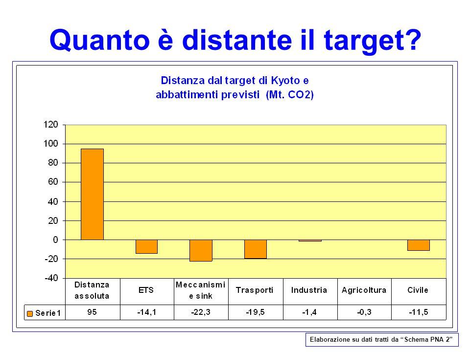 Quanto è distante il target? Elaborazione su dati tratti da Schema PNA 2