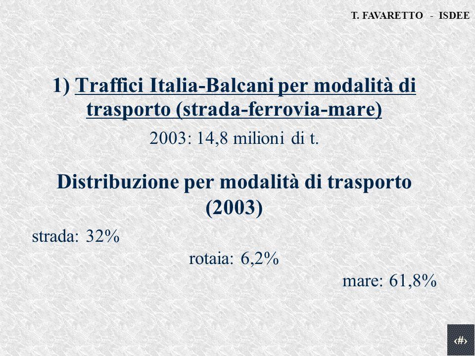 T. FAVARETTO - ISDEE 2 1) Traffici Italia-Balcani per modalità di trasporto (strada-ferrovia-mare) 2003: 14,8 milioni di t. Distribuzione per modalità