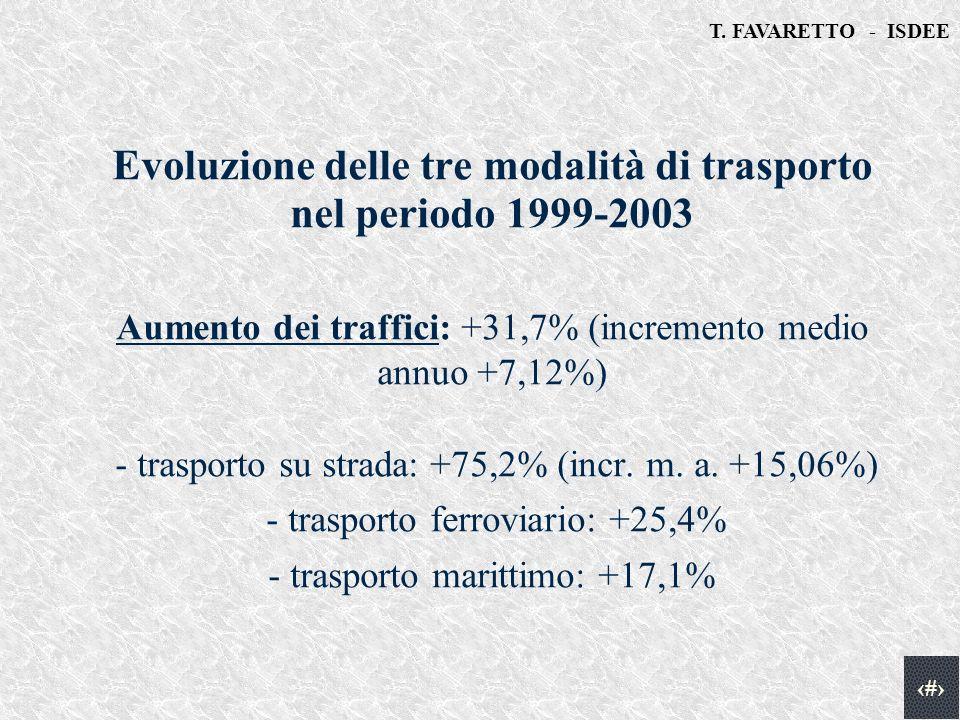 T. FAVARETTO - ISDEE 3 Fonte: elaborazione ISDEE su dati portuali Evoluzione delle tre modalità di trasporto nel periodo 1999-2003 Aumento dei traffic