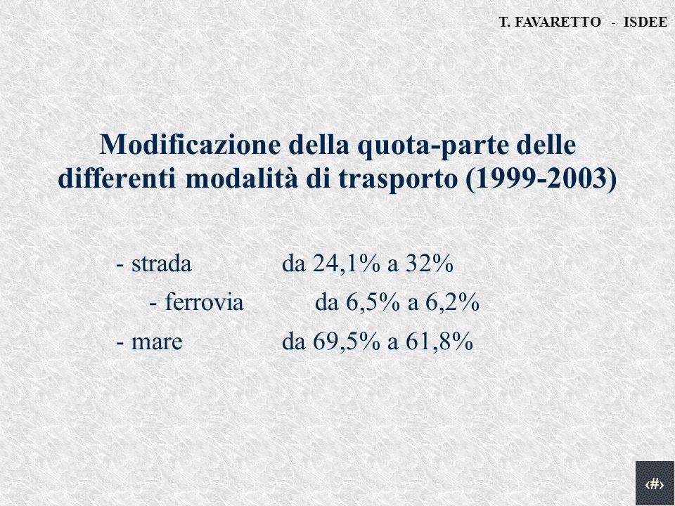 T. FAVARETTO - ISDEE 4 Modificazione della quota-parte delle differenti modalità di trasporto (1999-2003) - stradada 24,1% a 32% - ferrovia da 6,5% a